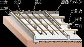 Cuestudioがつくるリノベーション済みマンション物件の工事が始まりました ②現場レポ:配線・配管~床の下地組写真:7