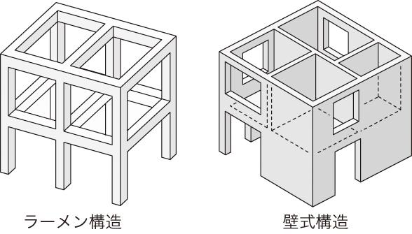 マンションの間取り変更は構造次第!ラーメン構造?壁式構造とは?